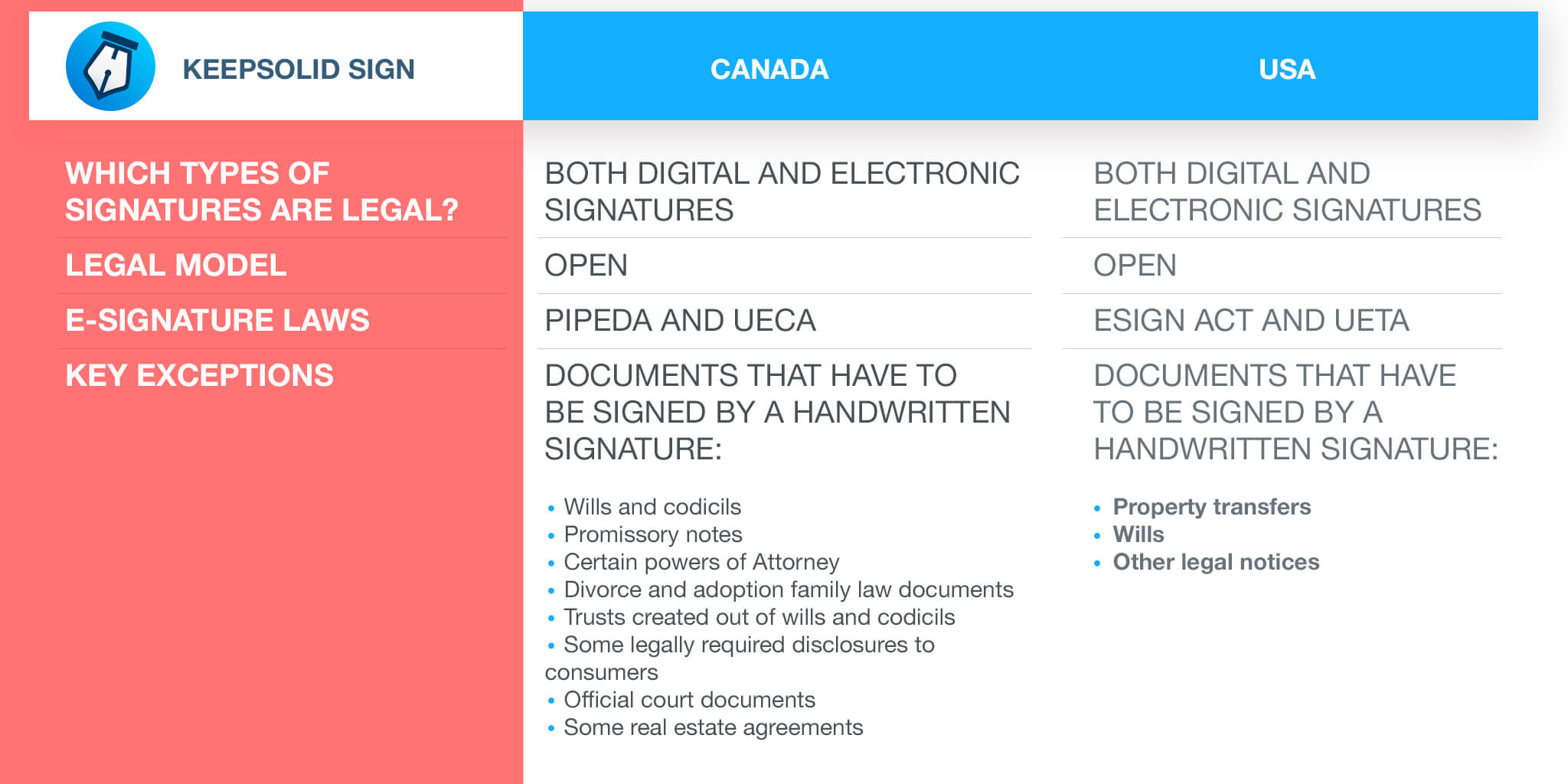 Comparative table of e-Signature law in Canada and in the US