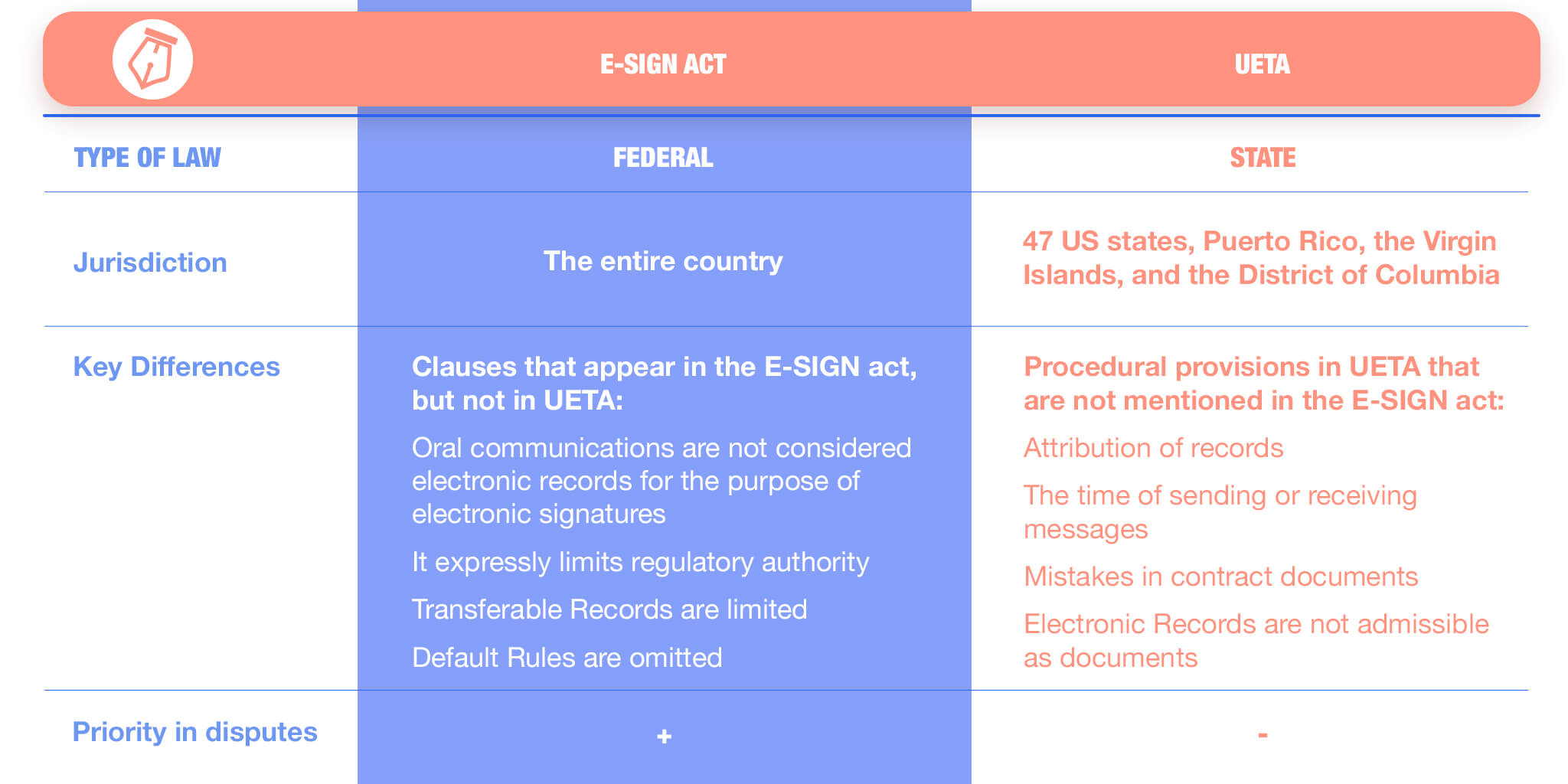 Comparative table of the E-SIGN act and UETA